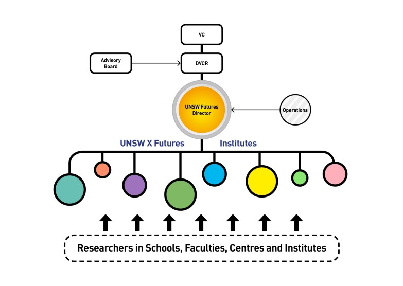 UNSW Futures Structure 27 Aug - for web.jpg