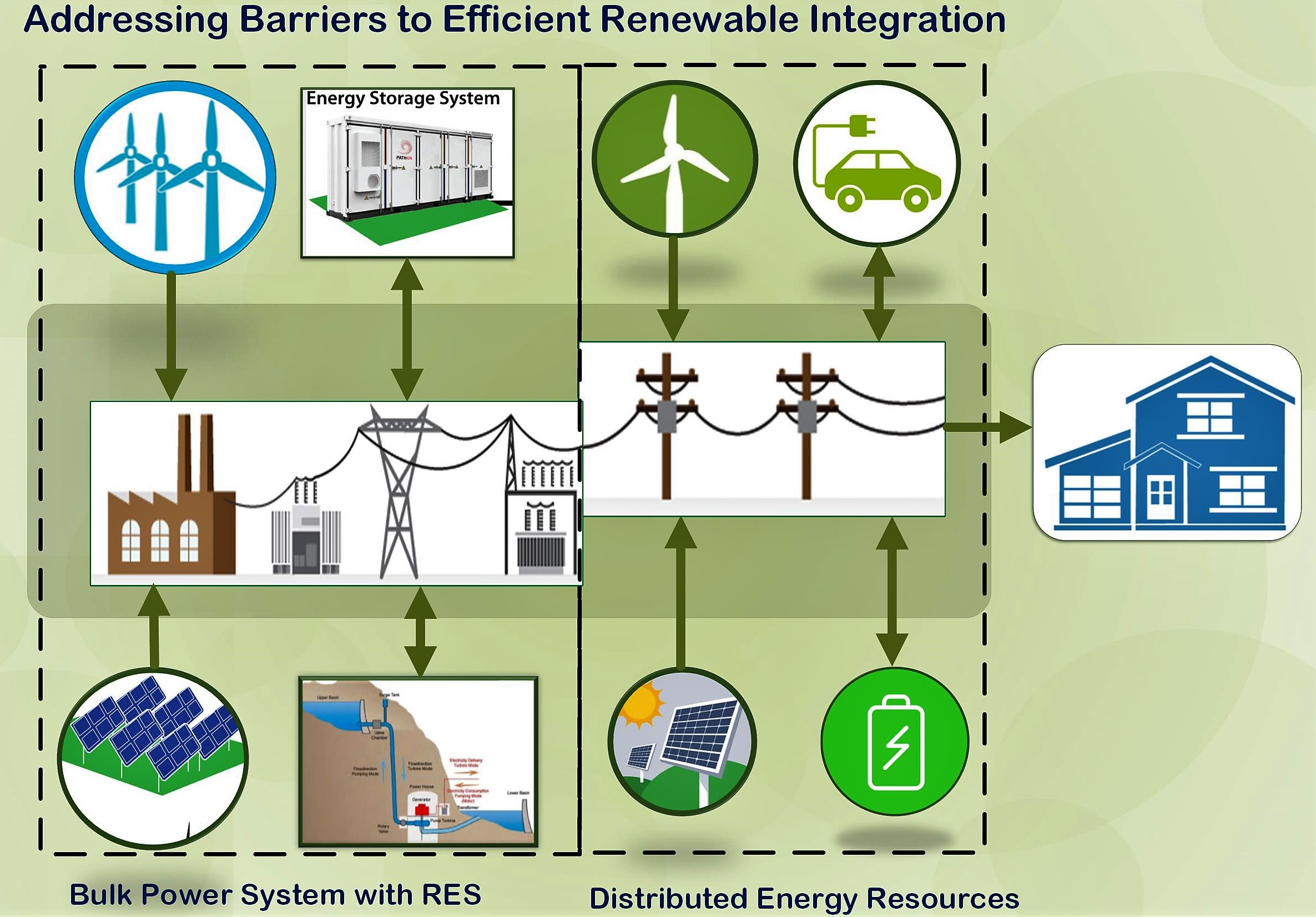 Addressing Barriers to Efficient Renewable Integration ...