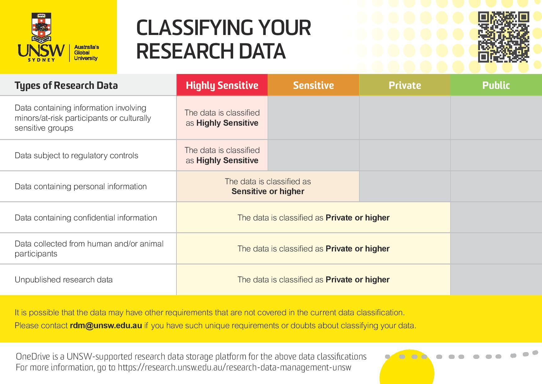 Data Classification Guide