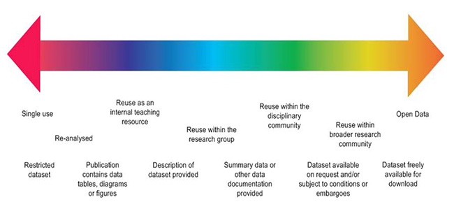 Spectrum of use
